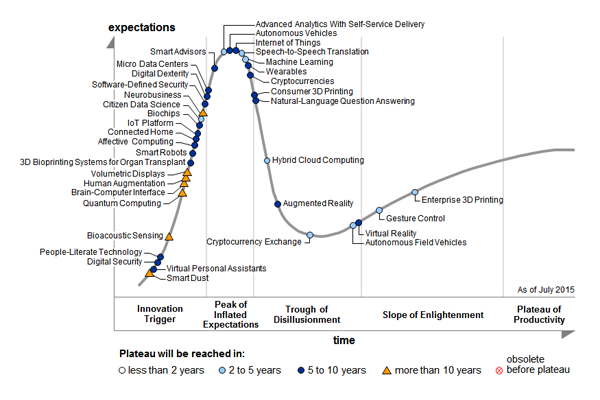 hype-cycle-technologies