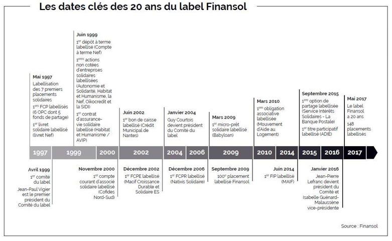 Finansol, dates clés