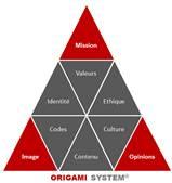 Origami System