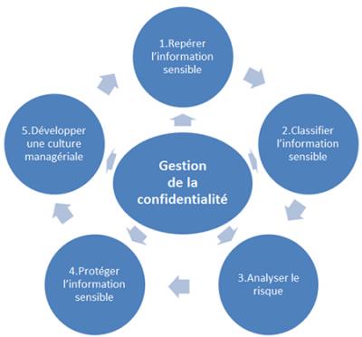 Gestion de la confidentialité des informations sensibles