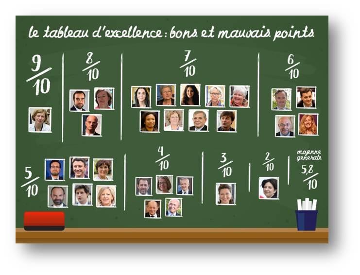 MeilleurTaux_étude patrimoine des ministres 1