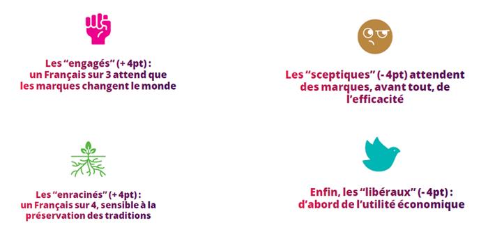 4 FAMILLES DE PUBLICS, SELON 4 ACCEPTIONS DU SENS